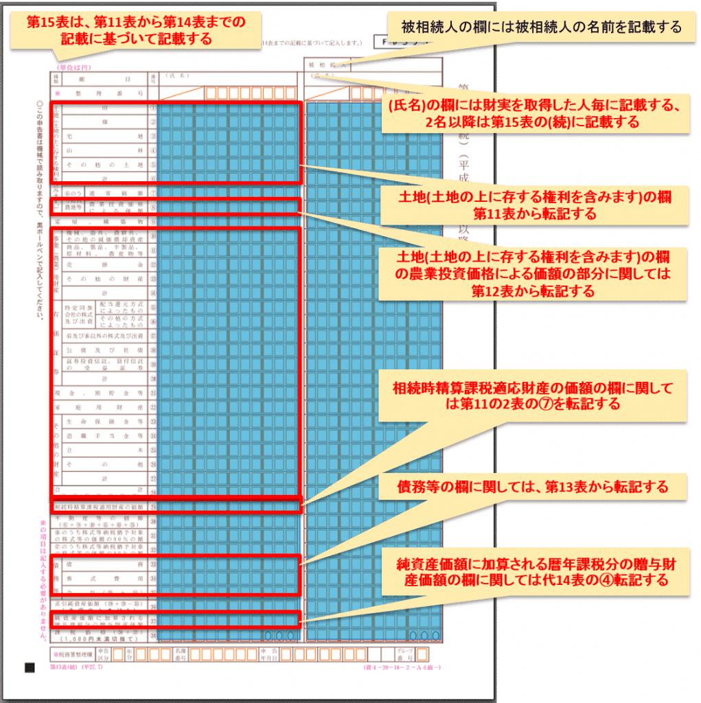 第15表相続財産の種類別価額表