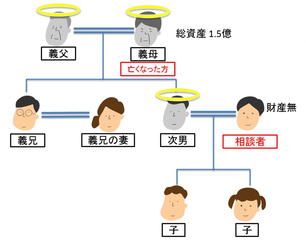 義母の相続 家系図