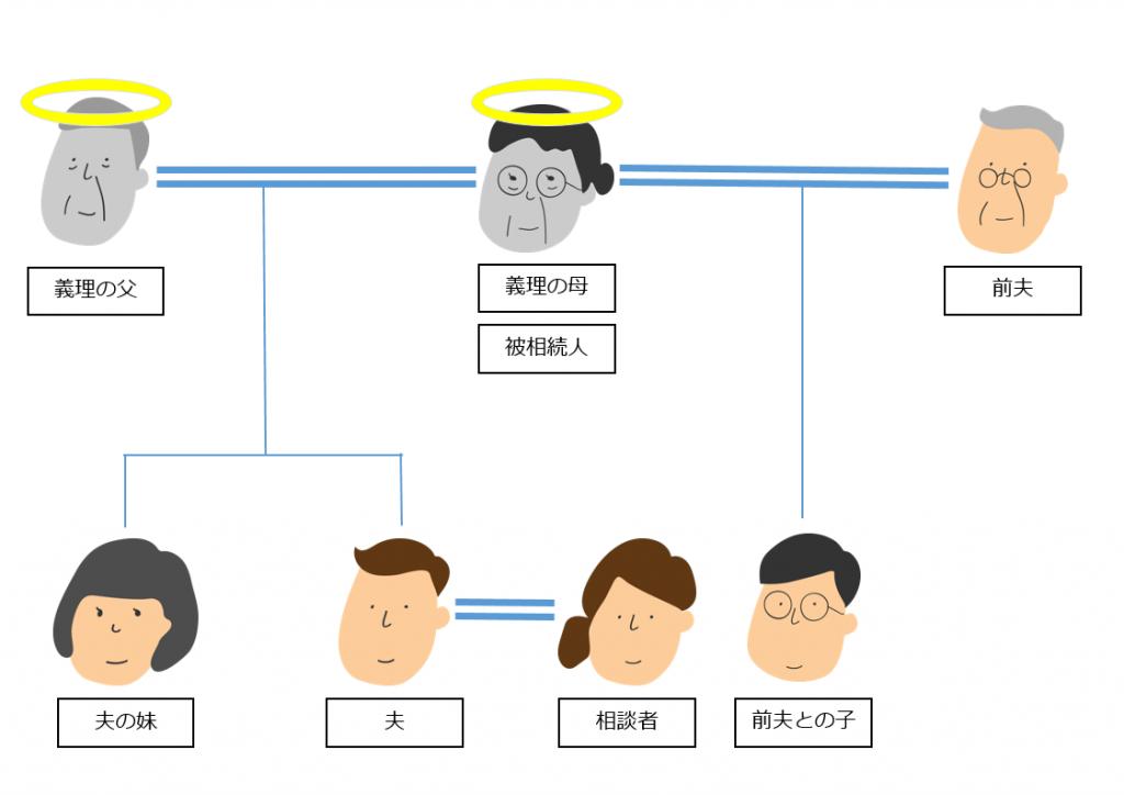 夫家族と異父兄弟がいる家系図