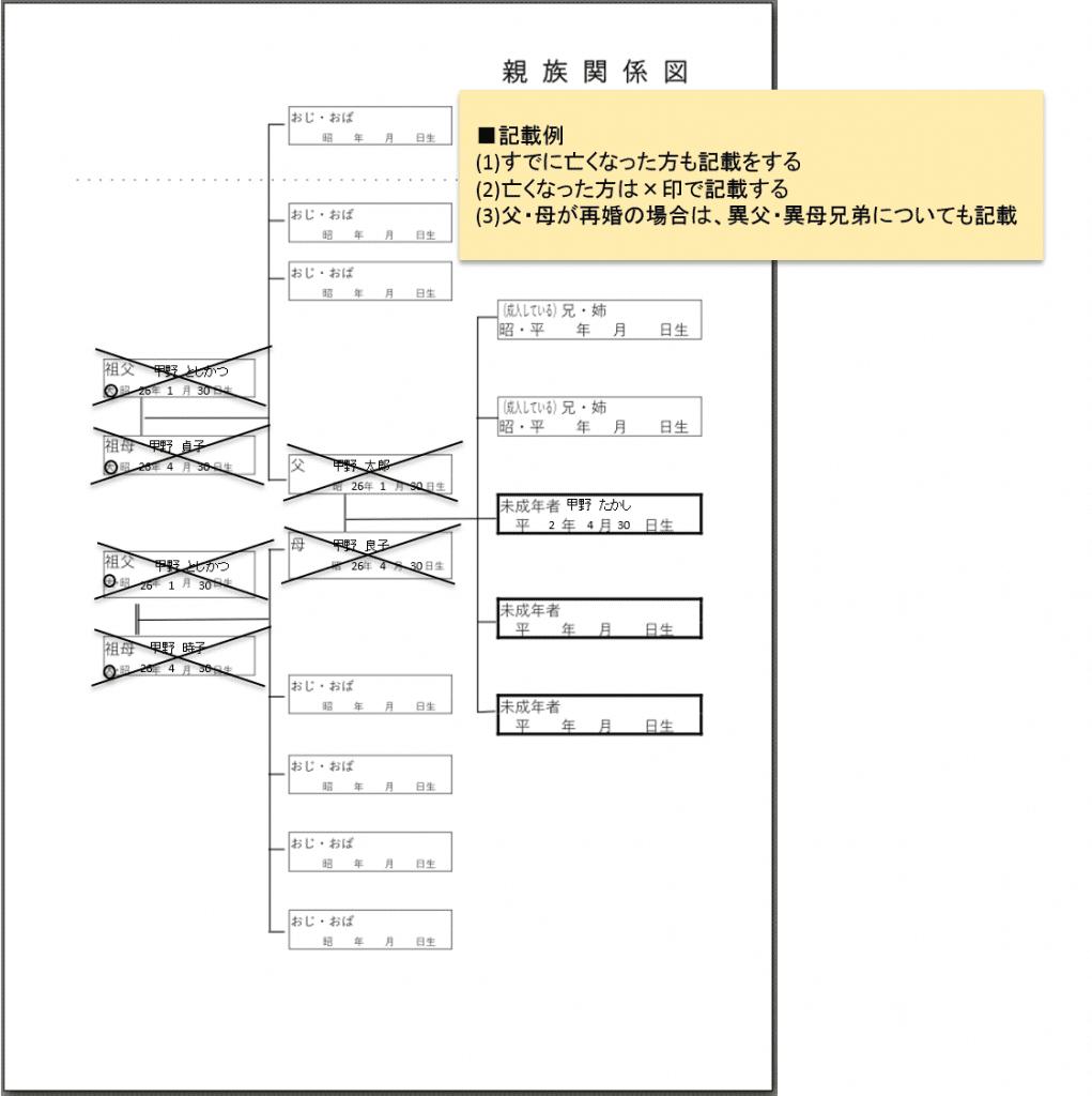 3成年後見人親族関係図書き方_1