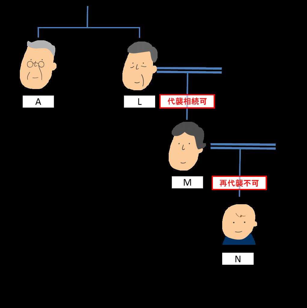 兄弟 再代襲不可の家系図例