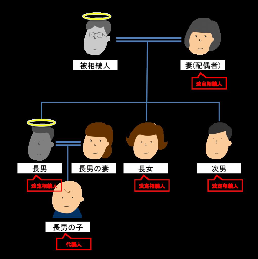 代襲相続が適応した家系図例