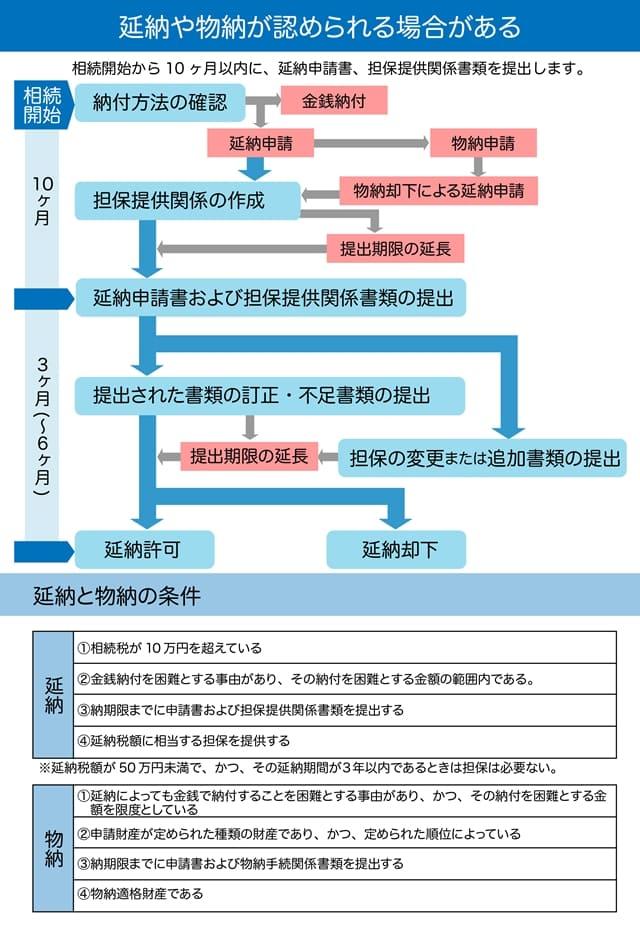 相続税物納・延納スケジュール