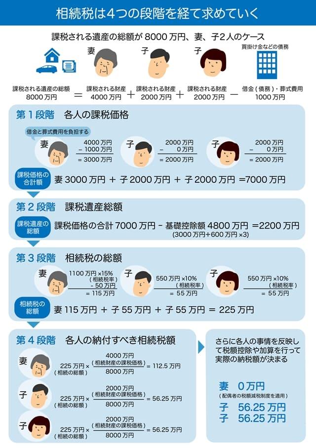画像 課税される総額の●円のケース