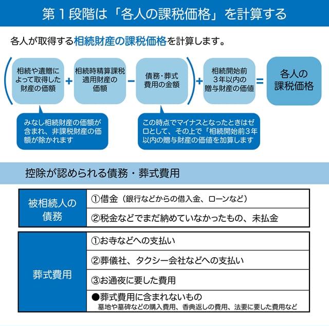 相続税は4つの段階で求めていく 1段階