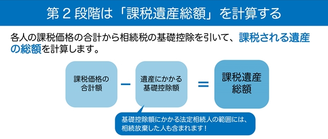 相続税は4つの段階で求めていく2段階