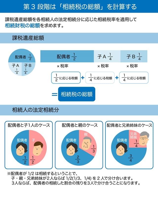 相続税は4つの段階で求めていく3段階