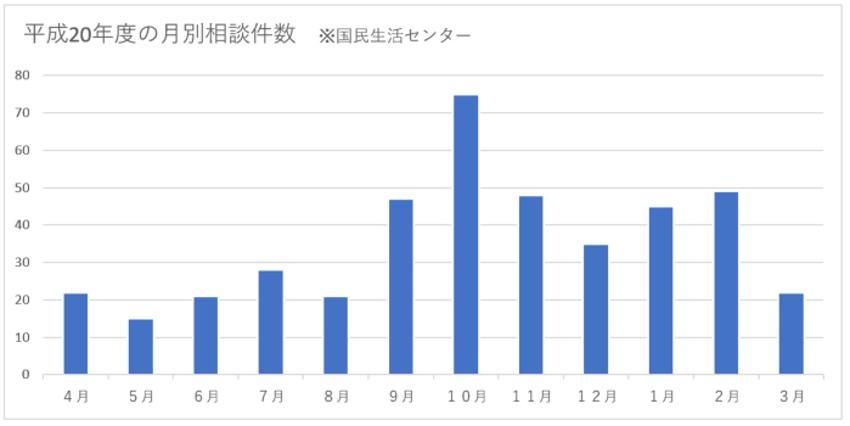 平成20年度の月別相談件数の画像