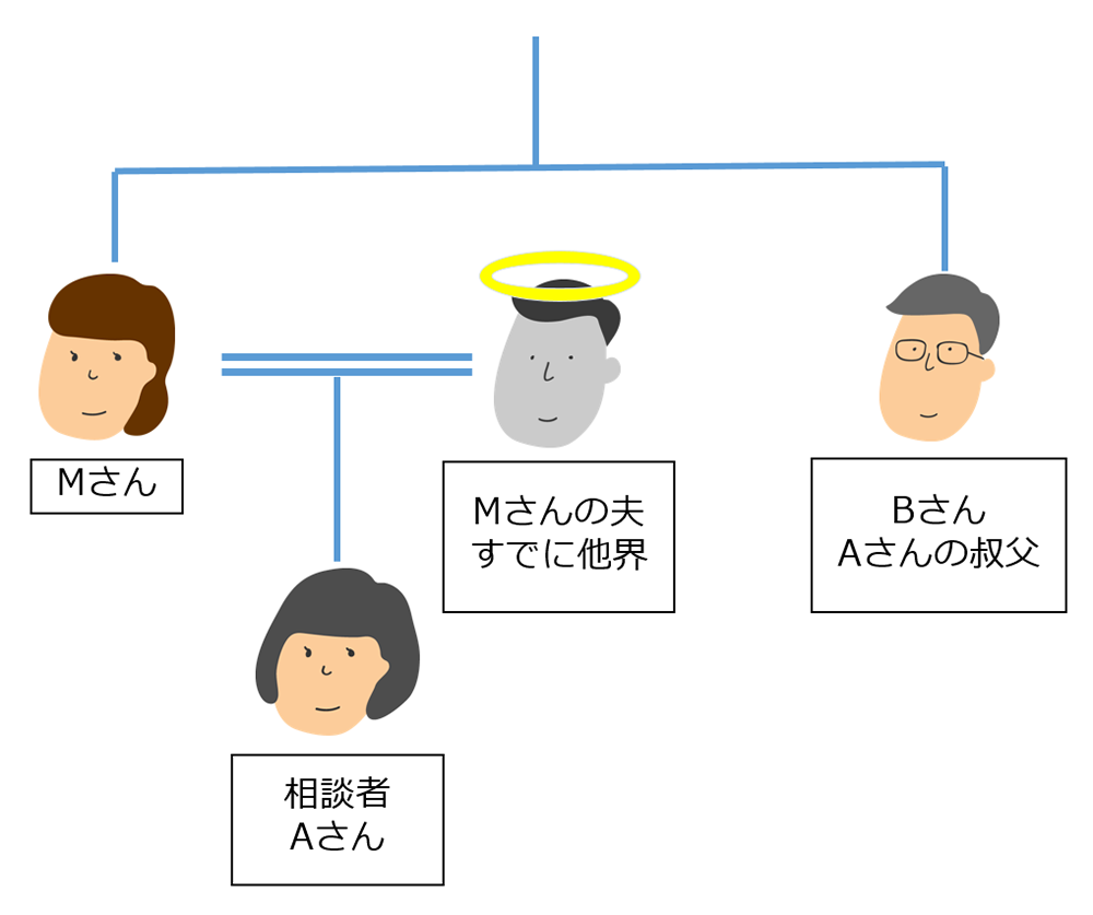 Aさんの家系図
