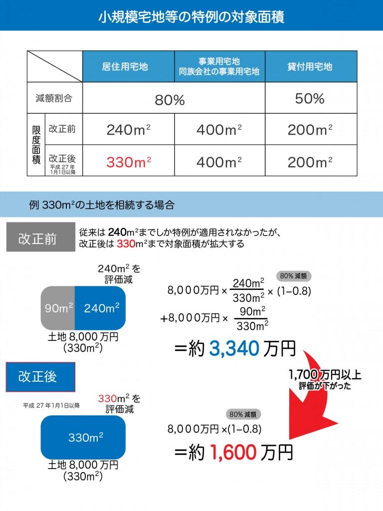 小規模宅地等の特例の対象面積