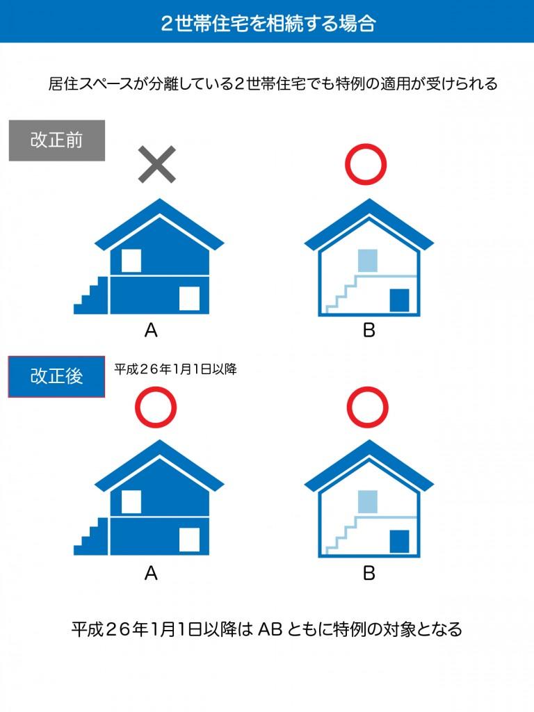 二世帯住宅を相続する場合