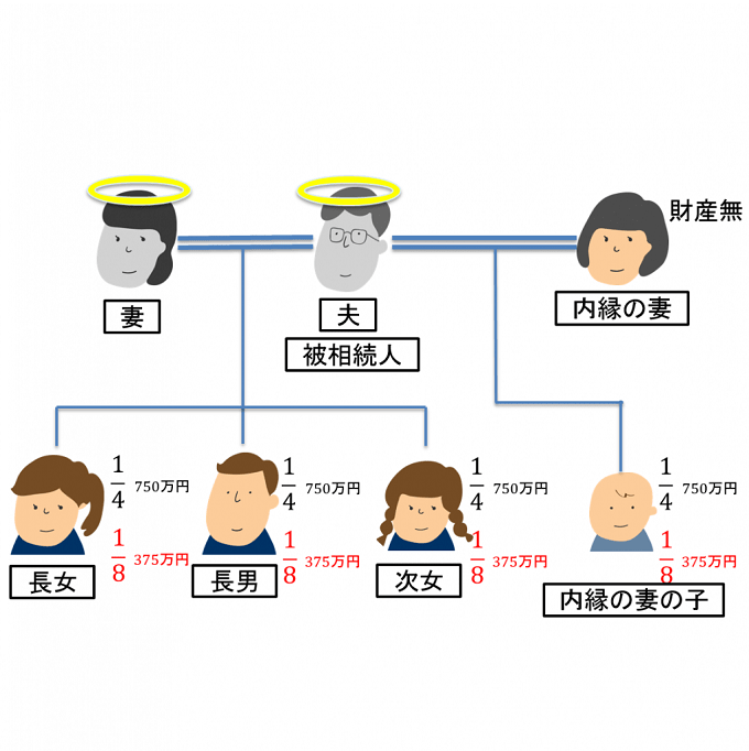 妻が亡くなり子供が3人、内縁の妻と子供の場合