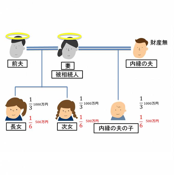 前夫の子供と内縁の夫の子供の場合
