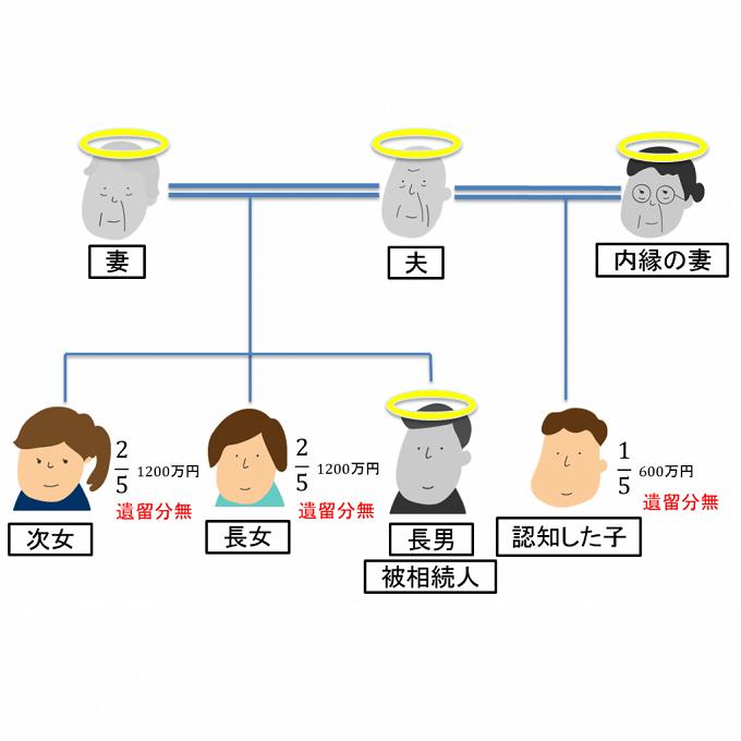 イレギュラー版、被相続人は長男・妻・夫が亡くなっており、兄弟が亡くなりその中に腹違い兄弟の場合