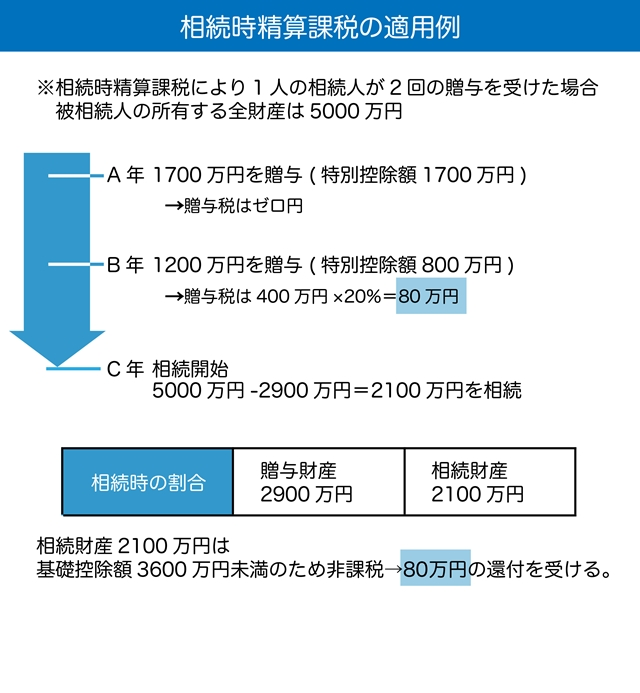 相続時精算課税の適応例