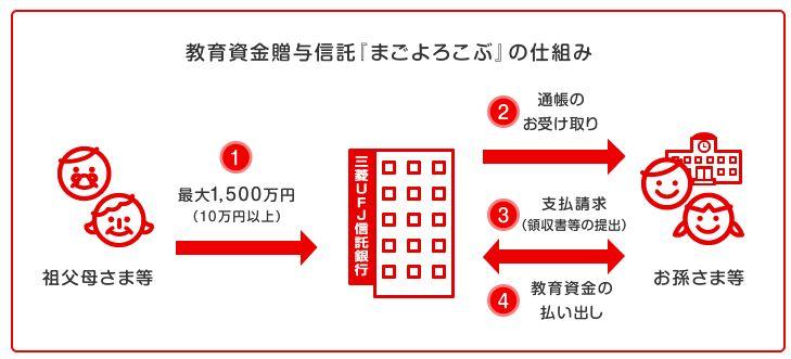 東京三菱UFJ銀行 教育資金贈与信託「まごよろこぶ」