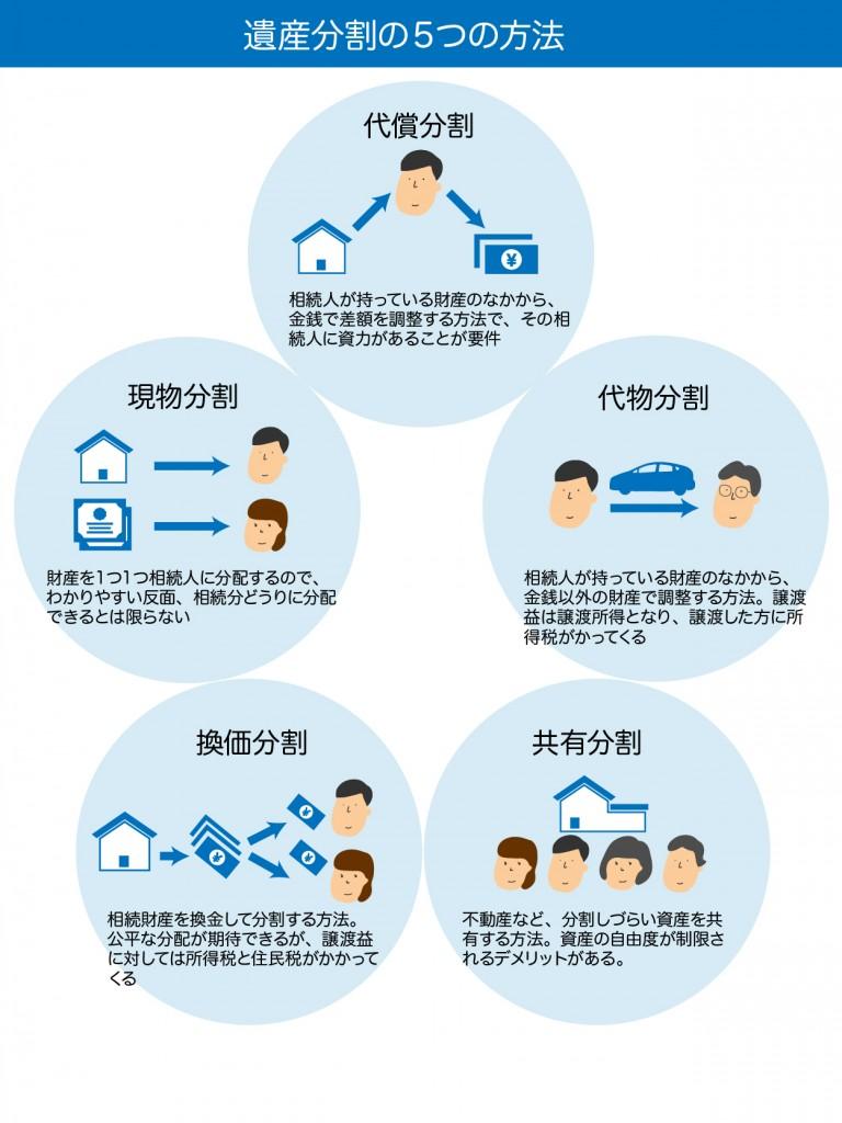 遺産分割の5つの方法
