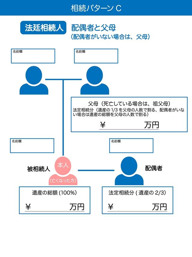 相続パターンC 法定相続人は配偶者と父・母(配偶者がいない場合は父、母)