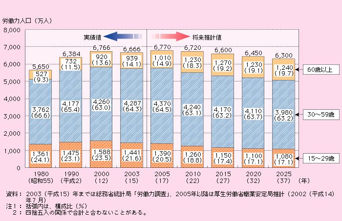 労働力人口グラフ
