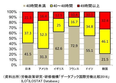 長時間労働者の構成比(1週あたりの労働時間)