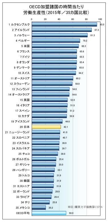 OECD加盟諸国の労働生産性