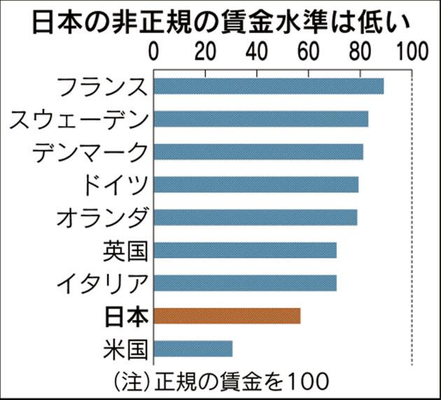 非正規雇用労働者の賃金割合