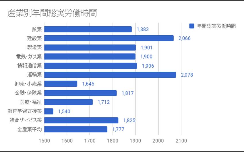 産業別年間総実労働時間