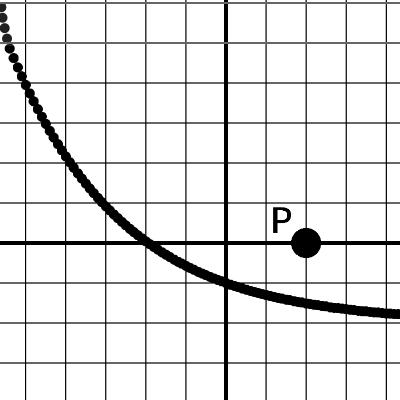 文字式で描かれたグラフを点Pがよけるゲーム