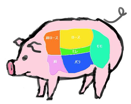 豚肉パズル