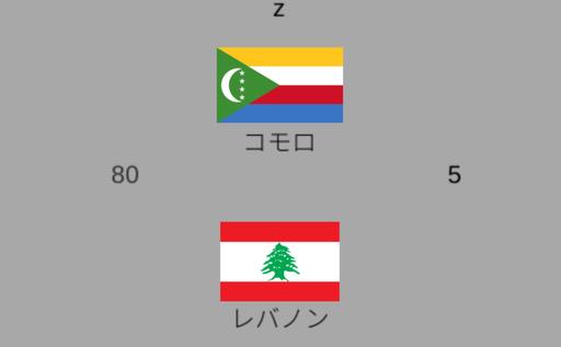 世界の国旗をタイピングで暗記するやつ